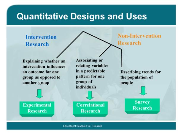 research designs.quan